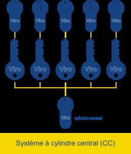 Dans un système à cylindre central, chaque clé ouvre une ou plusieurs serrures privées et une ou plusieurs serrures communes.