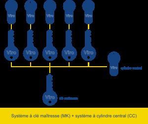 systeme mk-ccmk-cc system