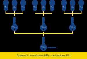 systeme mk-kay