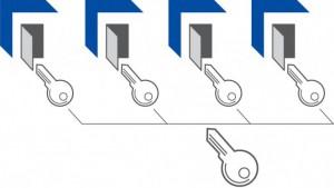 Dans un système à clé maîtresse (MK), la clé maîtresse ouvre différentes serrures, qui peuvent chacune être ouvertes avec leur propre clé (KD).