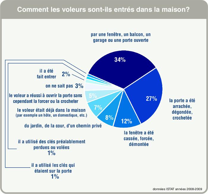 Statistiques sur les méthodes utilisées par les cambrioleurs pour entrer dans les habitations où ils ont fait un vol (ISTAT, 2010).