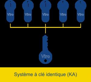 Dans un système à clé identique, plusieurs serrures s'ouvrent avec la même clé.