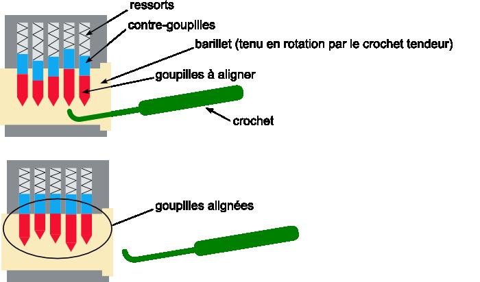 Le crochetage consiste à aligner les goupilles à l'aide d'un crochet.