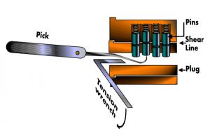 Représentation du fonctionnement de la technique de crochetage.