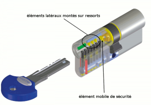 Le nouveau cylindre haute sécurité Viro Palladium a plusieurs éléments mobiles placés sur des plans autres que celui des goupilles, afin de rendre le crochetage particulièrement difficile.