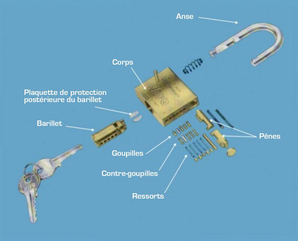Composants internes cadenas